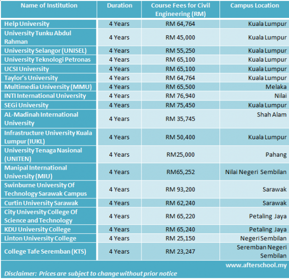 Course fees of civil engineering courses in Malaysia 2013